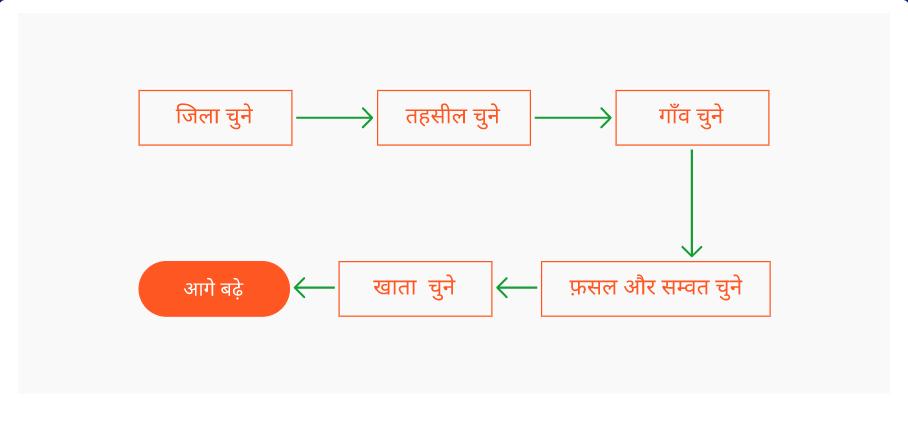 [New Website]ऑनलाइन गरिदावरी राजस्थान -Online Girdawari rajsathan report